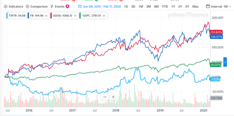 Twitter, Facebook, Alphabet, and S&P 500 performance during Jack Dorsey's current tenure as Twitter CEO.