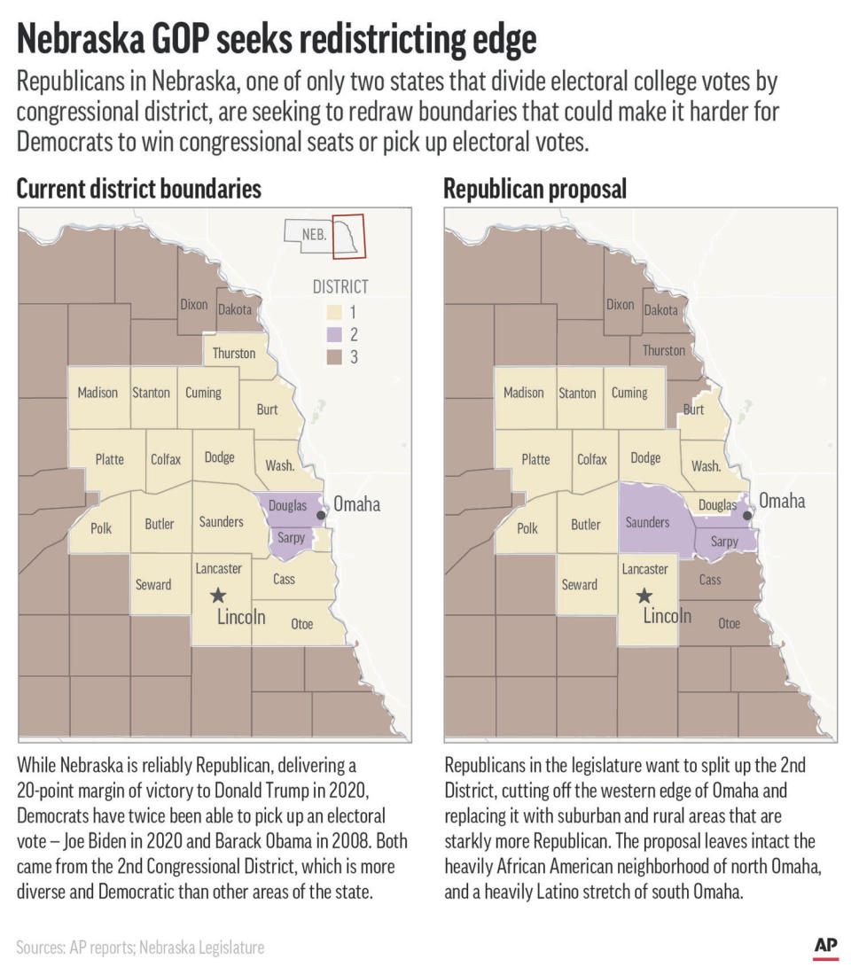 Republicans in Nebraska hope to redraw the state's congressional boundaries to make it harder for Democrats to win seats in Congress and electoral college votes, which are divided by district. (AP Graphic)