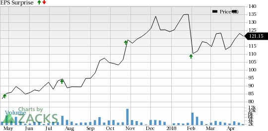 Polaris Industries (PII) is seeing encouraging earnings estimate revision activity as of late and carries a favorable rank, positioning the company for a likely beat this season.