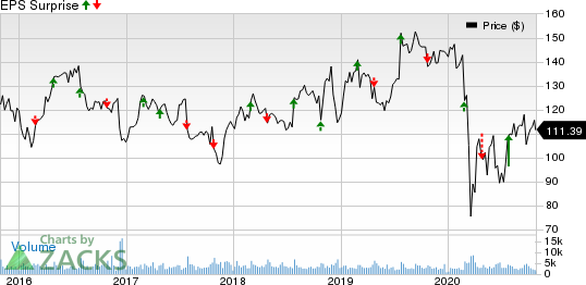 Universal Health Services, Inc. Price and EPS Surprise