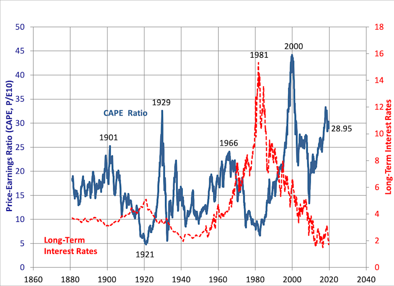 The CAPE ratio appears to trend higher during prolonged periods of low rates. (Robert Shiller, Yale)