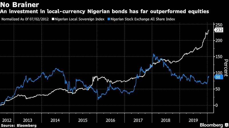 No One Wants to Be a Nigerian Stock Trader as Volumes Plunge