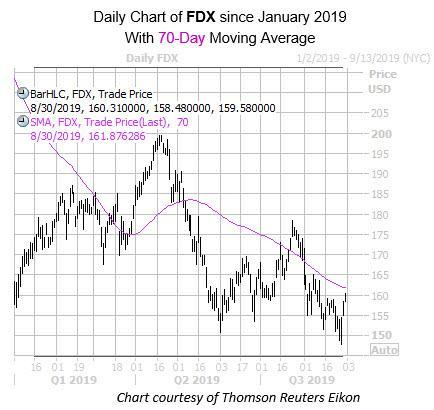 Daily FDX with 70MA