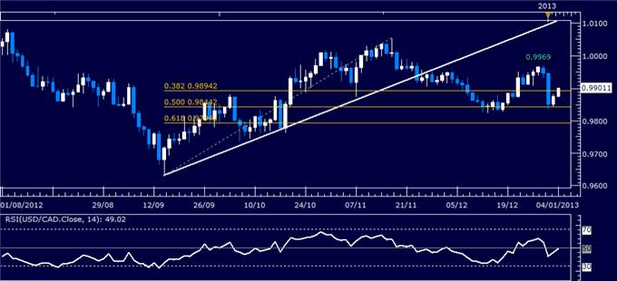 Forex_Analysis_USDCAD_Classic_Technical_Report_01.04.2013_body_Picture_1.png, Forex Analysis: USD/CAD Classic Technical Report 01.04.2013