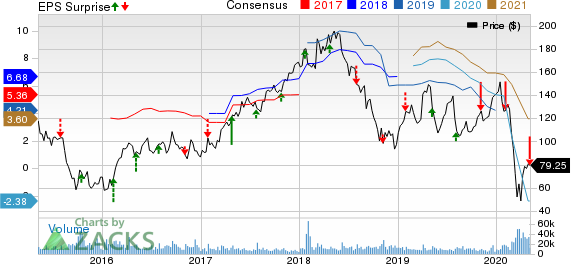 Wynn Resorts Limited Price, Consensus and EPS Surprise