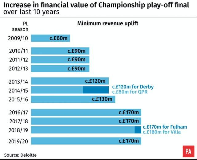 The price of promotion (PA Graphic)