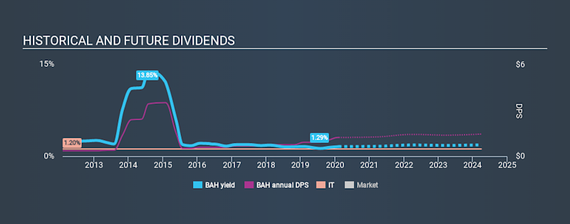 NYSE:BAH Historical Dividend Yield, February 8th 2020