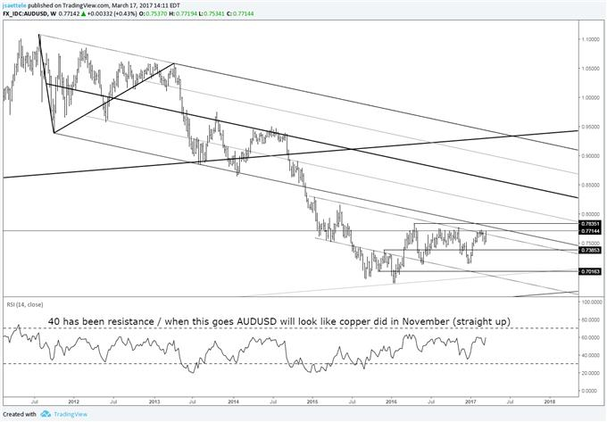 Technical Weekly: GBP/USD Bullish Outside Week; Downtrend Over?