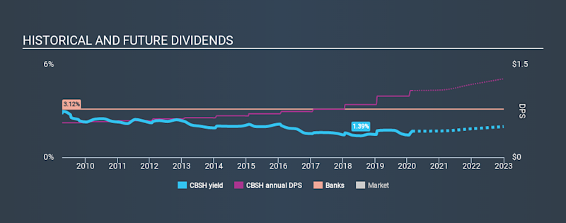 NasdaqGS:CBSH Historical Dividend Yield, February 28th 2020