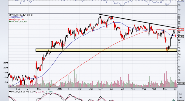 T-Mobile stock chart