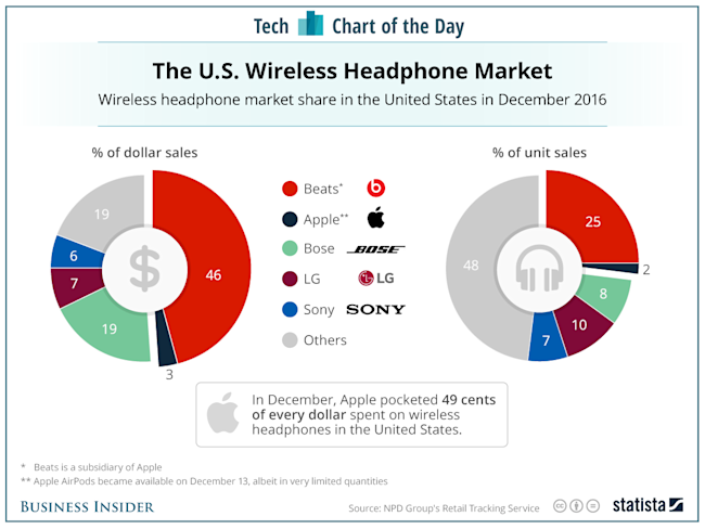 Apple has a firm grip on wireless headphones in the US