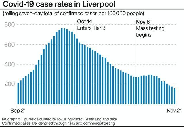 Covid-19 case rates in Liverpool