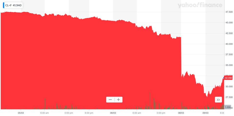 The price of crude oil collapsed over the weekend. Photo: Yahoo Finance UK