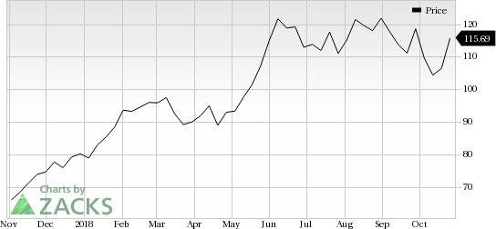 Deckers (DECK) shares rose more than 5% in the last trading session, amid huge volumes.
