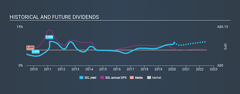 ASX:SXL Historical Dividend Yield, February 26th 2020