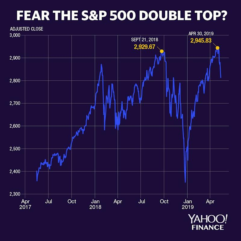 Fear the S&P 500 double top?
