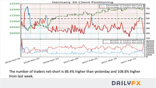 EUR Breaks Higher To Open Week with Largest Gap Open on Record