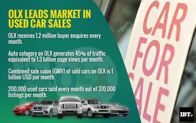 72% of used cars in India sold on Olx: Report