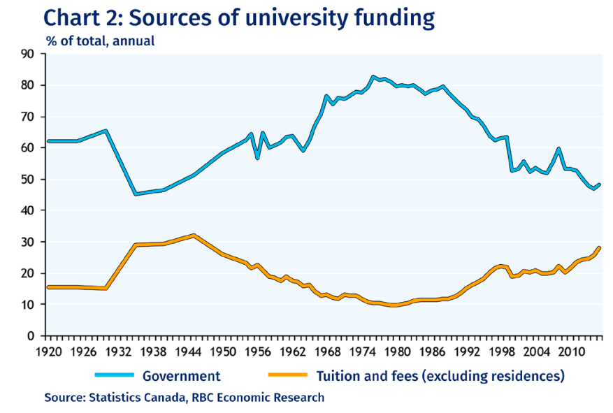 Federal funding generously took up the largest portion of funding during the 1970's and 1980's, taking the slack off of tuition-paying undergraduates. Ottawa put post-secondary funding programs on the chopping block during the mid-1990's, leaving students to pick up a larger portion of the tab.