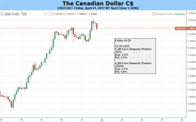 Canadian Dollar Likely to Weaken Further as March Low Nears
