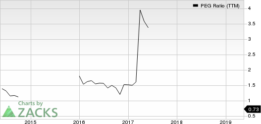 Thor Industries, Inc. PEG Ratio (TTM)