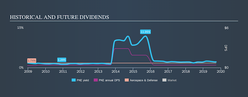 NYSE:PKE Historical Dividend Yield, September 25th 2019