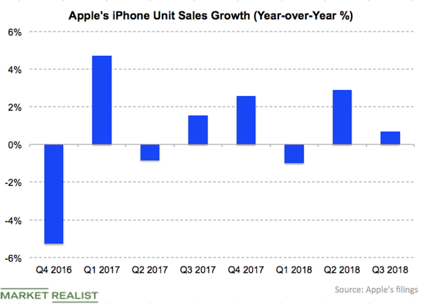 Here Are the Stats Apple Disclosed at Its Event