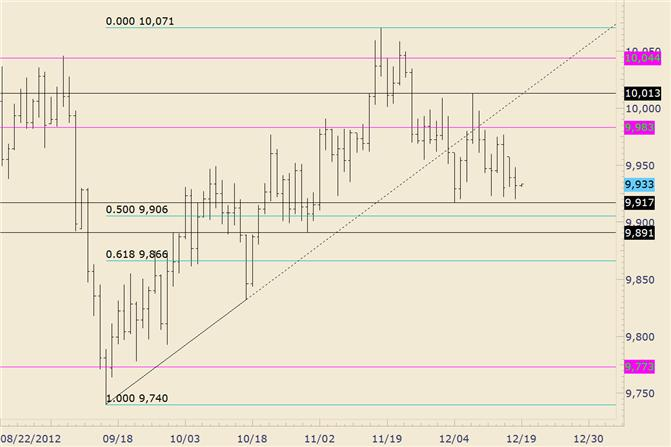 FOREX_Technical_Analysis_USDOLLAR_Bears_Thwarted_on_3rd_Attempt_at_Lows_body_usdollar.png, FOREX Technical Analysis: USDOLLAR Bears Thwarted on 3rd Attempt at Lows