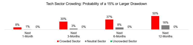 Tech Sector Crowding Probability of a 15% or Larger Drawdown