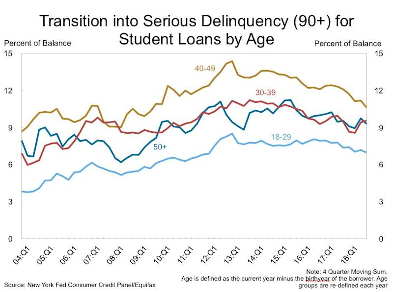 The graph here shows how borrowers between 40 and 49 are the key demographic that's looking at seriously delinquent student loan payments. (Source: New York Fed)