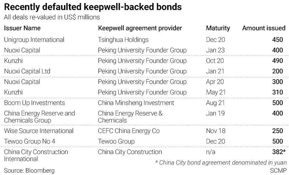 Recently defaulted keepwell-backed bonds Source: SCMP, Bloomberg