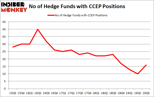 Is CCEP A Good Stock To Buy?