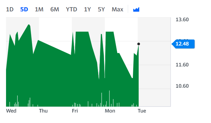 Quiz's stock surged on Tuesday morning. Chart: Yahoo Finance UK
