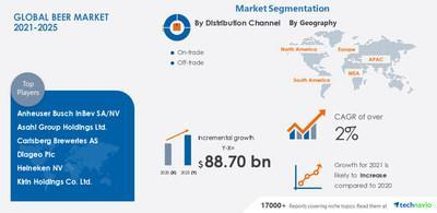 Technavio has announced its latest market research report titled Beer Market by Distribution Channel and Geography - Forecast and Analysis 2021-2025