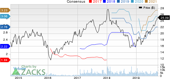 Taylor Morrison Home Corporation Price and Consensus