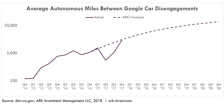 Waymo Miles between disengagements