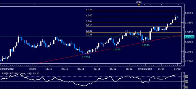 Forex_EURUSD_Technical_Analysis_02.04.2013_body_Picture_1.png, EUR/USD Technical Analysis 02.04.2013