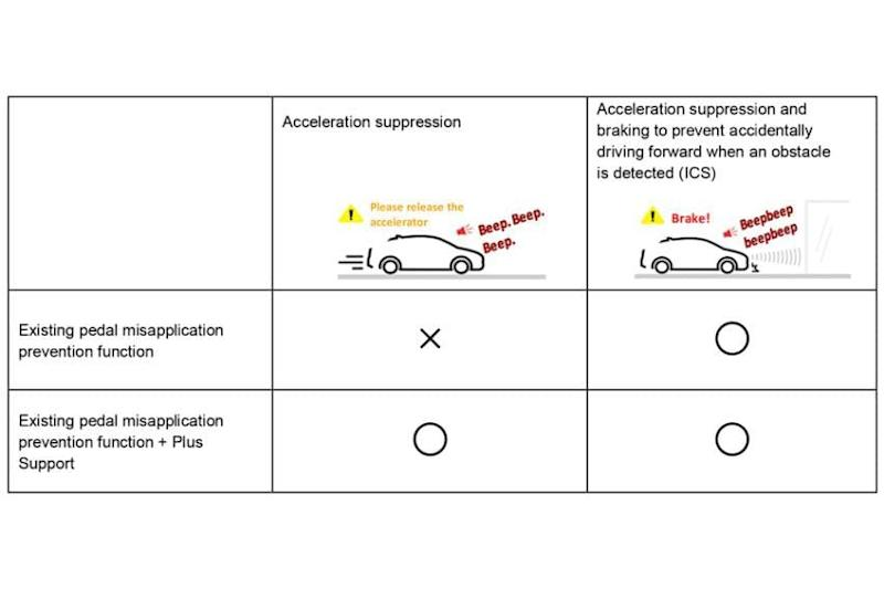 Toyota acceleration suppression system