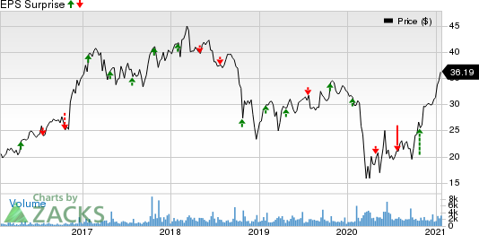 Pacific Premier Bancorp Inc Price and EPS Surprise