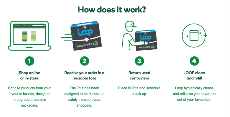 Pictured: Infographic explaining TerraCycle loop tech. Image: Woolworths