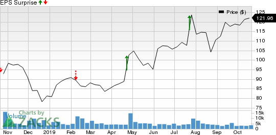 Hasbro, Inc. Price and EPS Surprise