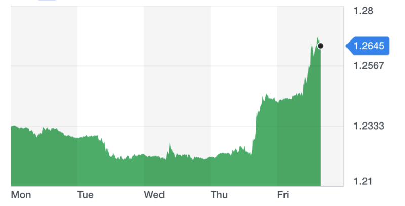 The pound has climbed against the pound since Thursday's meeting between Irish prime minister Leo Varadkar and Boris Johnson. Chart: Yahoo Finance