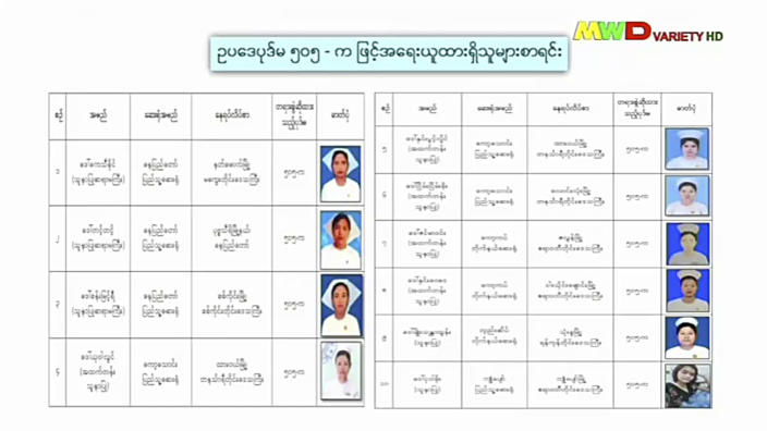 """This May 24, 2021 image from a broadcast by the military-owned Myawaddy TV shows a list of nurses charged for participation in the """"Civil Disobedience Movement."""" The military has issued arrest warrants for 400 doctors and 180 nurses, with photos of their faces plastered all over state media like criminals. (Myawaddy TV via AP)"""