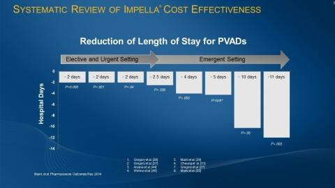 Clinical Review Demonstrates Cost-Effectiveness of Impella in High-Risk PCI and Cardiogenic Shock