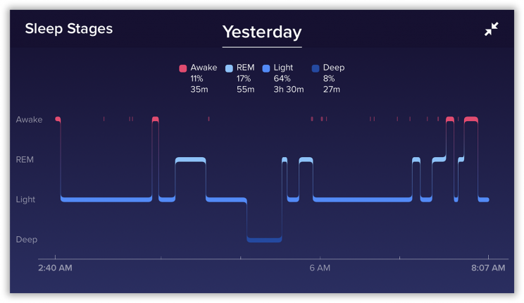 It took Fitbit Inc. two years—and the creation of its own sleep lab—to develop this feature.
