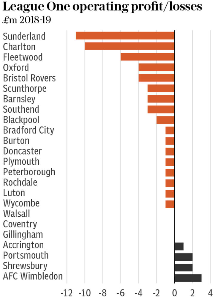 League One Operating Profit NEW