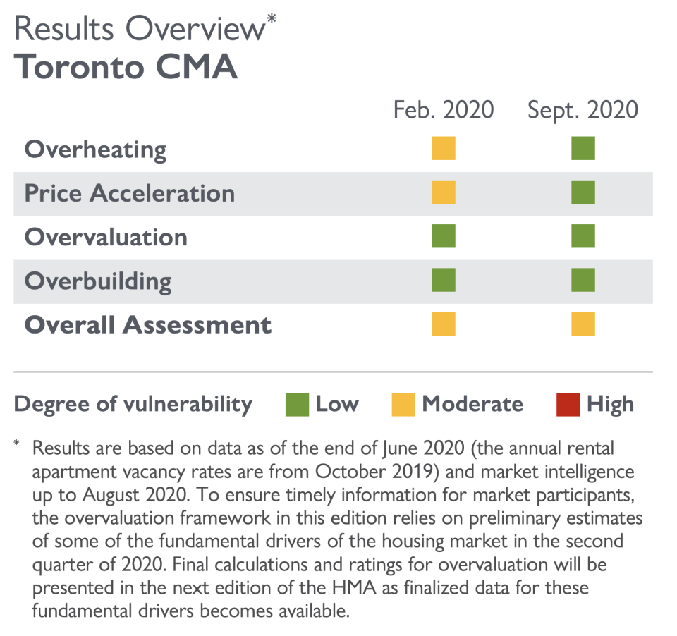Heading into the second quarter, the CMHC's concerns around overheating and price acceleration eased. However, the overall assessment purports that the region may have moderate degrees of vulnerability. SOURCE: CMHC