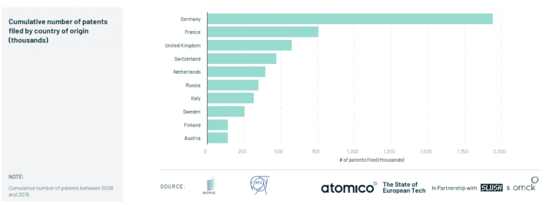 Amsterdam within the top 10 cities in terms of patent filings in Europe.