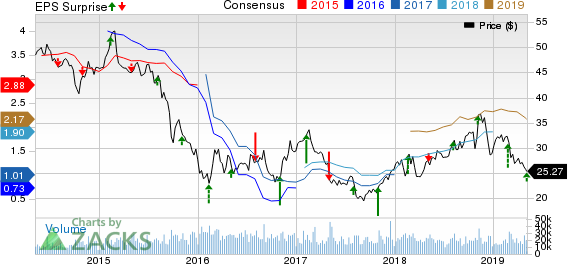 The Mosaic Company Price, Consensus and EPS Surprise