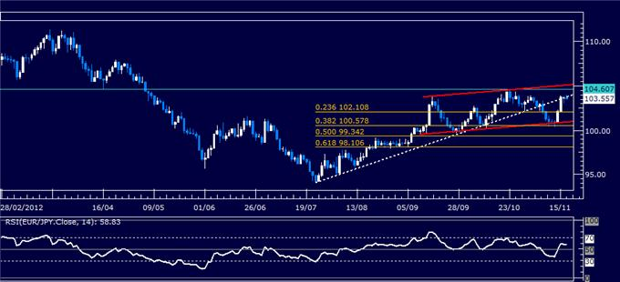 Forex_Analysis_EURJPY_Classic_Technical_Report_11.19.2012_body_Picture_5.png, Forex Analysis: EUR/JPY Classic Technical Report 11.19.2012